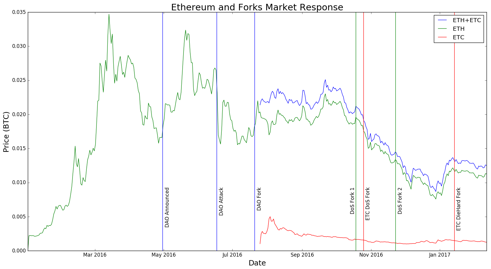 The full fork picture, denominated in BTC.