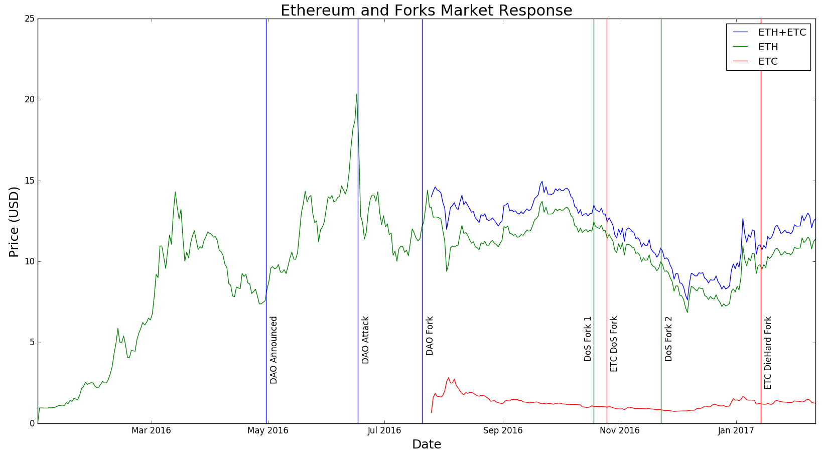 The full fork picture, denominated in USD.