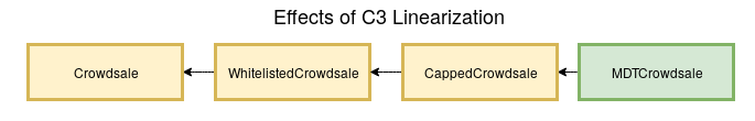 Correct C3 linearization; MDTCrowdsale inherits CappedCrowdsale inherits WhitelistedCrowdsale inherits Crowdsale