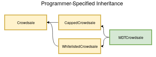 MDTCrowdsale inherits from both Capped and Whitelisted Crowdsales, which inherit from the base Crowdsale class.